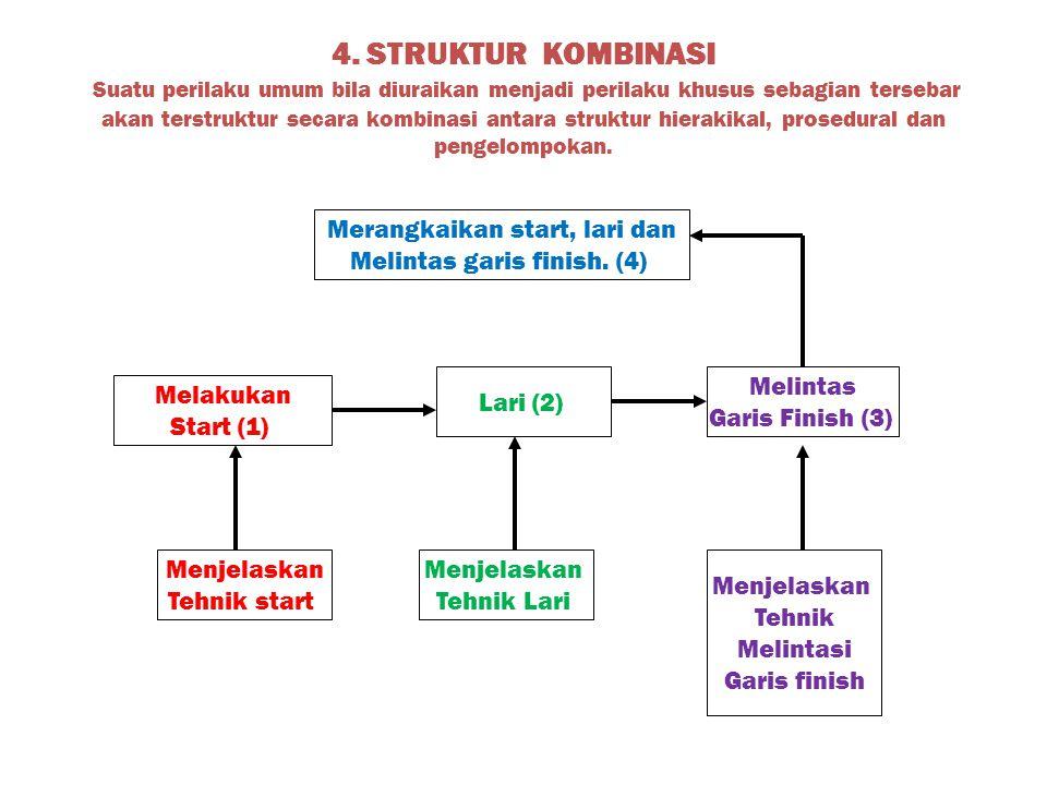4. STRUKTUR KOMBINASI Suatu perilaku umum bila diuraikan menjadi perilaku khusus sebagian tersebar akan terstruktur secara kombinasi antara struktur h