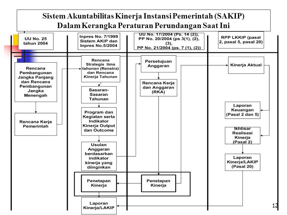12 Sistem Akuntabilitas Kinerja Instansi Pemerintah (SAKIP) Dalam Kerangka Peraturan Perundangan Saat Ini