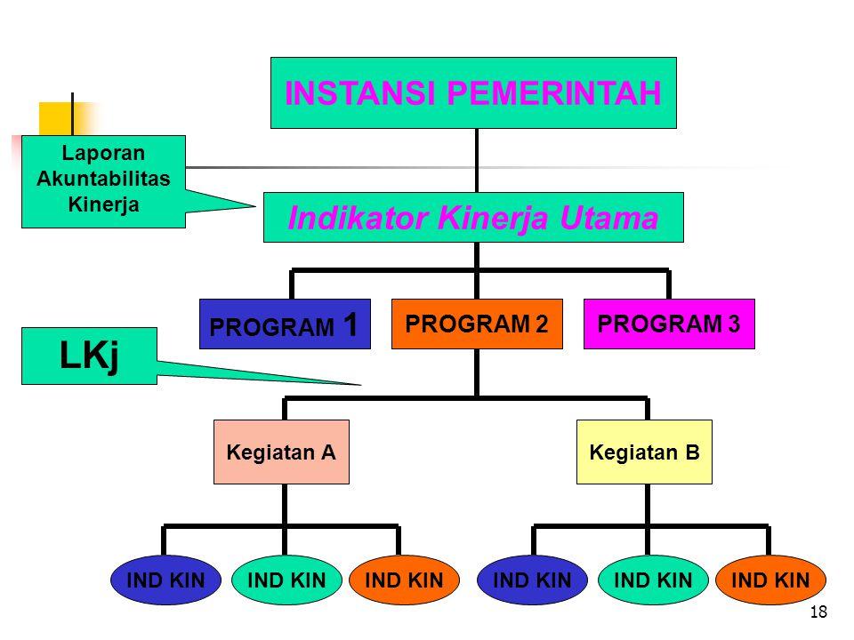 18 IND KIN Kegiatan AKegiatan B IND KIN PROGRAM 2 INSTANSI PEMERINTAH PROGRAM 3 PROGRAM 1 Indikator Kinerja Utama LKj Laporan Akuntabilitas Kinerja