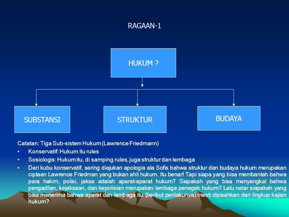 RAGAAN-2 HUKUM DAN SISTEM SOSIAL BUDAYA POLITIK SOSIAL EKONOMI HUKUM
