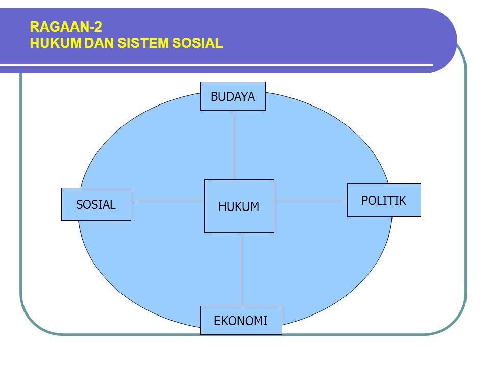 Ragaan-3 Sumbangan Sub-sistem Lain Pada Hukum BUDAYA Pertahankan Pola SOSIAL Partisipasi POLITIK Capaian Tujuan EKONOMI Adaptasi NILAI, MORAL DUKUNGAN SOS MODAL, FINASIAL, SARPRAS HUKUM PERSNIL, POLICY KEWENANGAN