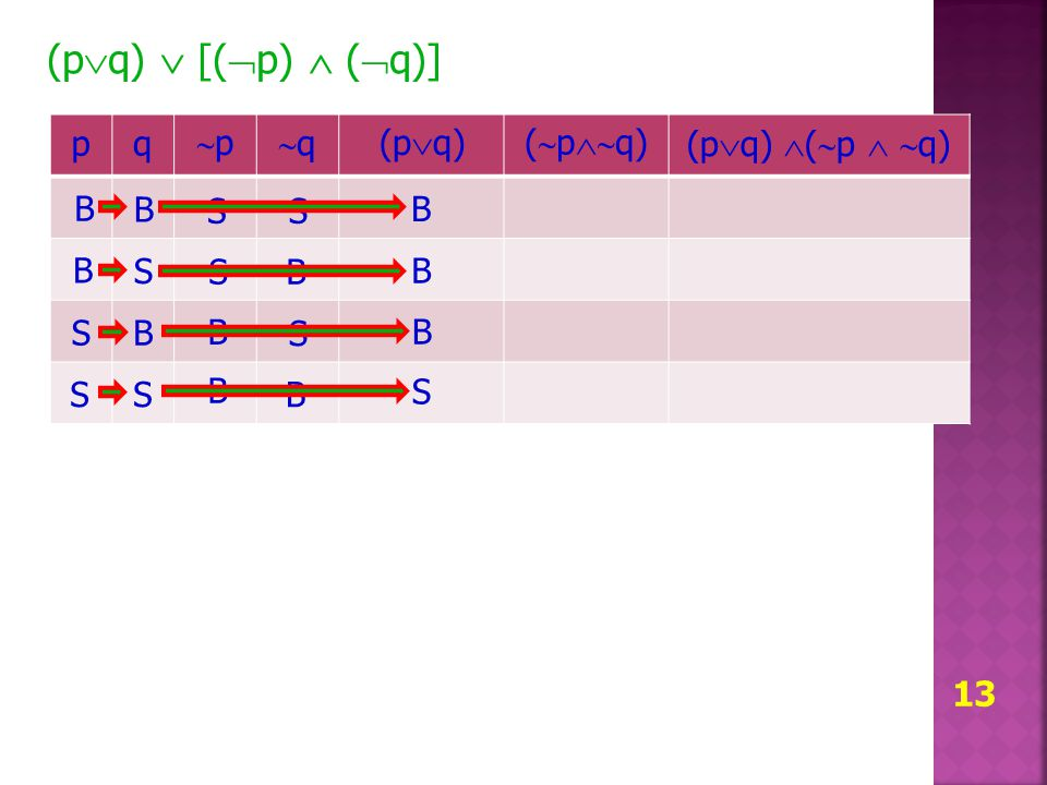 13 (p  q)  [(  p)  (  q)] pq pp qq (p  q) (  p  q) (p  q)  (  p   q) B B S S B S B S S S B B S B S B B B B S