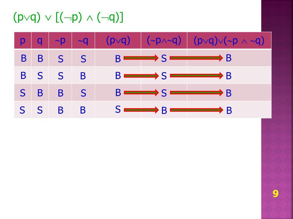 10 (p  q)  [(  p)  (  q)] pq pp qq (p  q) (  p  q) (p  q)  (  p   q) B B S S B S B S