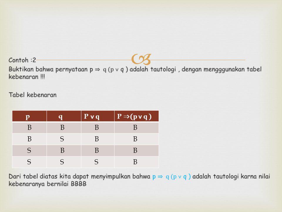  contoh : 1 tinjaulah pernyataan majemuk dari [(p ⇒ q) ˄ p ] ⇒ q dengan menggunakan tabel kebenaran !!! Dari tabel kebenaran di atas dapat disimpulka