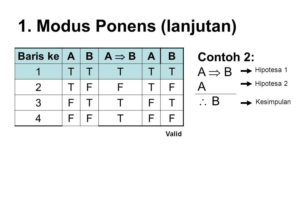1. Modus Ponens (lanjutan) Baris keAB A  B AB 1TTTTT 2TFFTF 3FTTFT 4FFTFF Valid Contoh 2: A  B A  B Hipotesa 1 Hipotesa 2 Kesimpulan