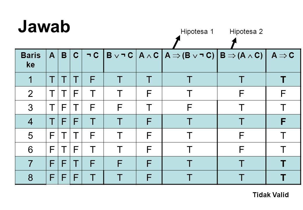 Model Inferensi 1.Modus Ponens 2.Modus Tollens 3.Penambahan Disjungtif 4.Penyederhanaan Konjungtif 5.Silogisme Disjungtif 6.Silogisme Hipotesis