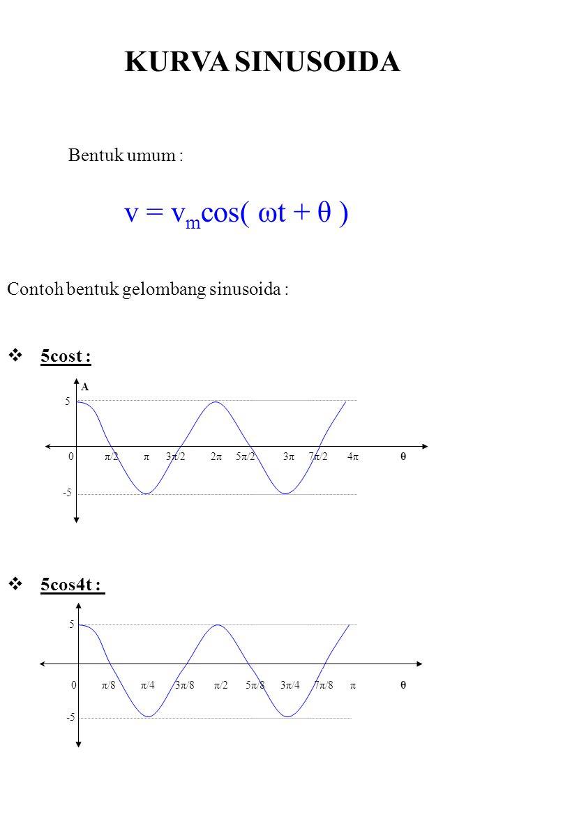KURVA SINUSOIDA v = v m cos( ωt + θ ) Contoh bentuk gelombang sinusoida :  5cost : 0 π/2 π 3π/2 2π 5π/2 3π 7π/2 4π θ 5 -5 Bentuk umum :  5cos4t : 0 π/8 π/4 3π/8 π/2 5π/8 3π/4 7π/8 π θ A 5 -5