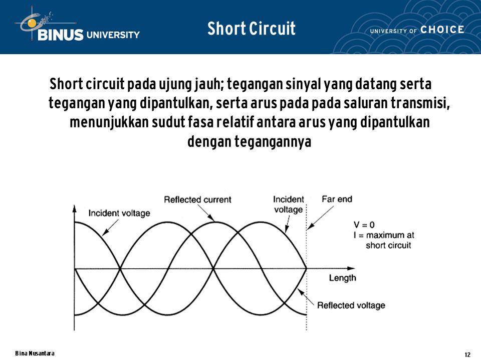 Bina Nusantara 12 Short circuit pada ujung jauh; tegangan sinyal yang datang serta tegangan yang dipantulkan, serta arus pada pada saluran transmisi,