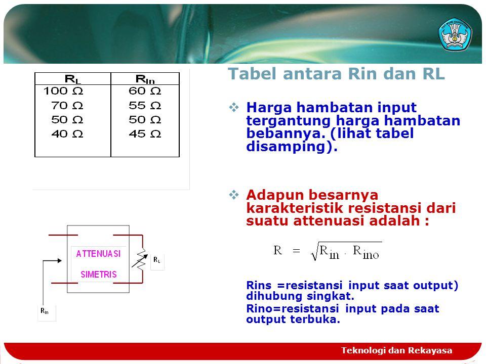 Teknologi dan Rekayasa Tabel antara Rin dan RL  Harga hambatan input tergantung harga hambatan bebannya. (lihat tabel disamping).  Adapun besarnya k