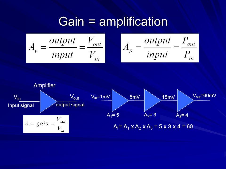 Gain = amplification Amplifier V in V out Input signal output signal V in =1mV 5mV 15mV V out =60mV A 1 = 5 A 2 = 3 A 3 = 4 A T = A 1 x A 2 x A 3 = 5