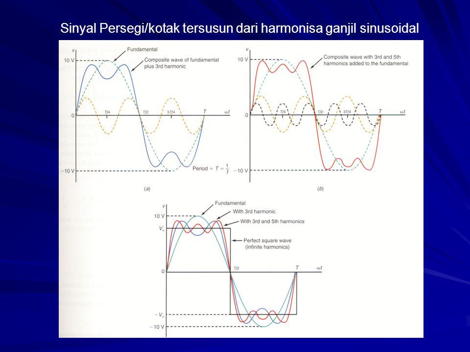 Sinyal Persegi/kotak tersusun dari harmonisa ganjil sinusoidal