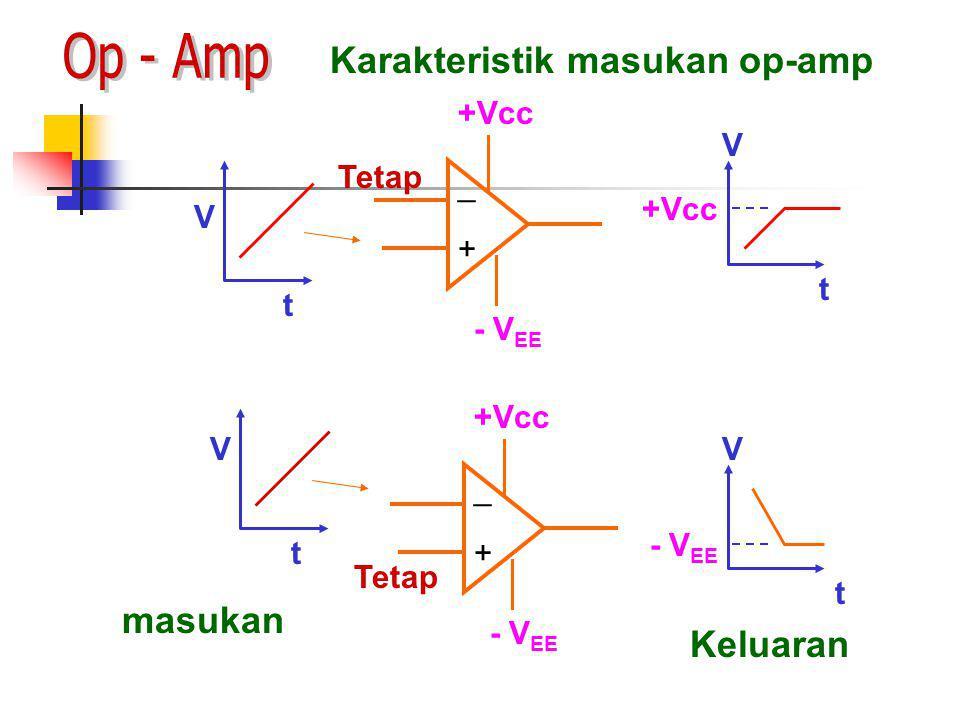 Karakteristik masukan op-amp + _ +Vcc - V EE Tetap t V + _ +Vcc - V EE Tetap t V t V +Vcc t V - V EE masukan Keluaran