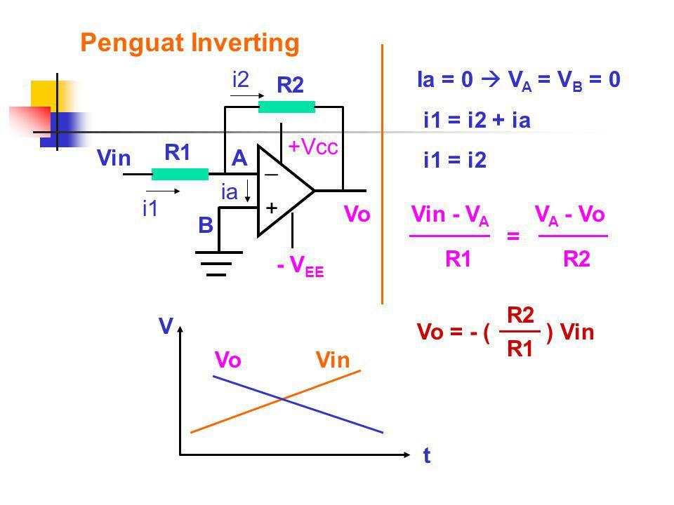 Penguat Inverting Ia = 0  V A = V B = 0 i1 = i2 + ia i1 = i2 Vin - V A R1 V A - Vo R2 = Vo + _ +Vcc - V EE Vin ia A B R1 i1 R2 i2Vo = - ( ) Vin R2 R1 VinVo t V