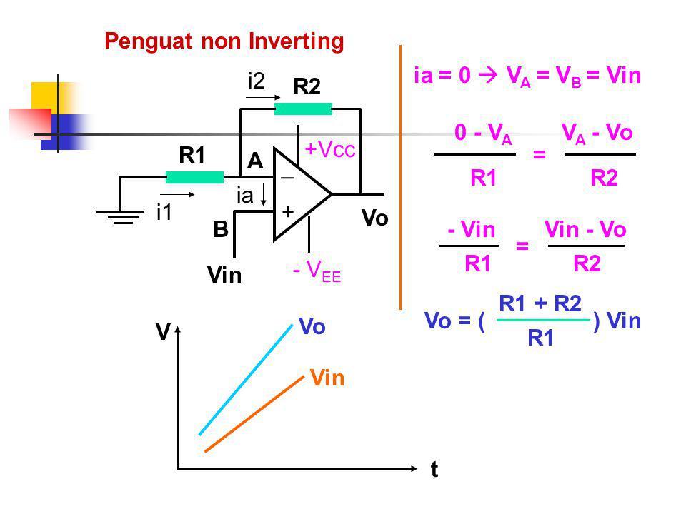 Penguat non Inverting Vo + _ +Vcc - V EE Vin ia A B R1 i1 R2 i2 ia = 0  V A = V B = Vin 0 - V A R1 V A - Vo R2 = - Vin R1 Vin - Vo R2 =Vo = ( ) Vin R1 + R2 R1 Vin Vo t V