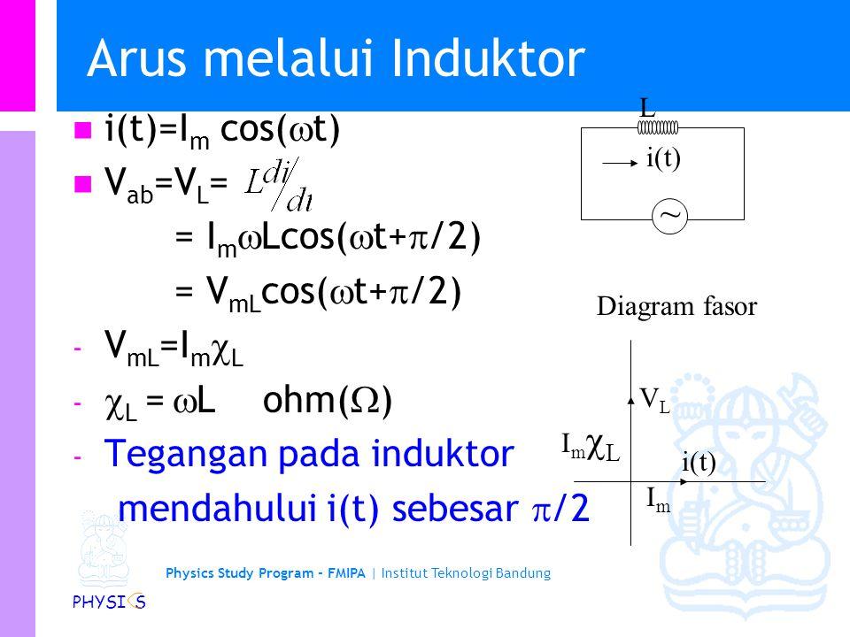 Physics Study Program - FMIPA | Institut Teknologi Bandung PHYSI S Arus melalui Induktor i(t)=I m cos(  t) V ab =V L = = I m  Lcos(  t+  /2) = V mL cos(  t+  /2) - V mL =I m  L -  L =  L ohm(  ) - Tegangan pada induktor mendahului i(t) sebesar  /2 ~ VLVL i(t) ImIm ImLImL L Diagram fasor