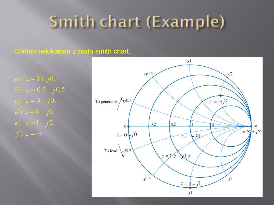 Contoh pelokasian z pada smith chart.