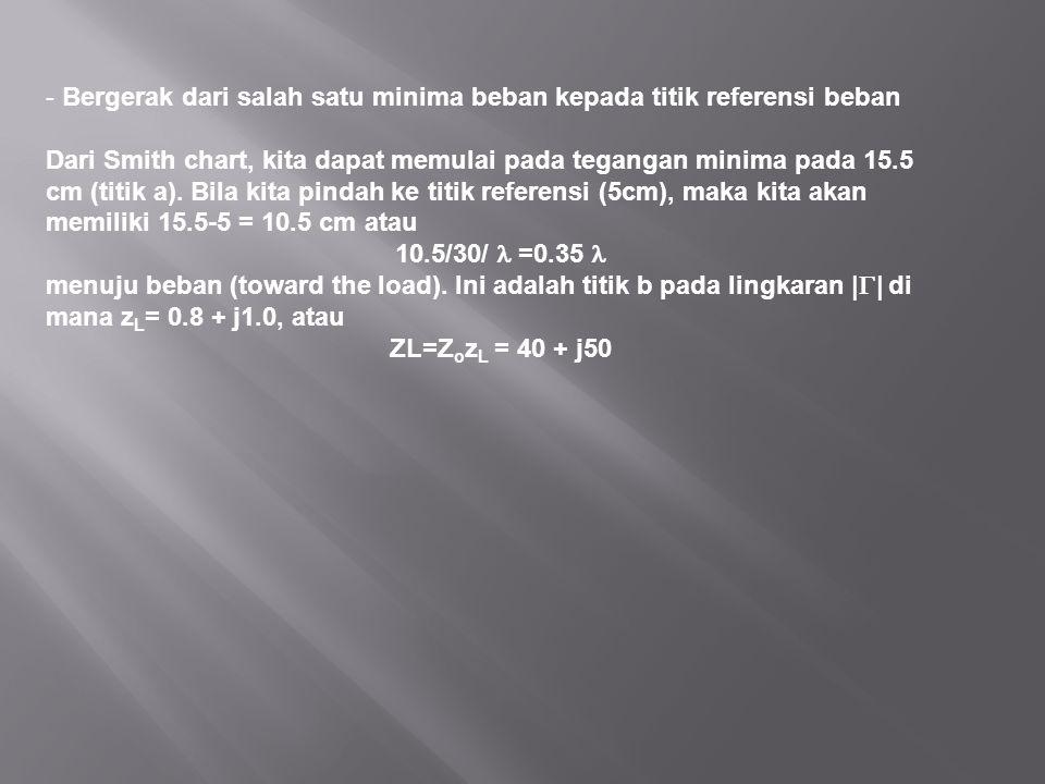 - Bergerak dari salah satu minima beban kepada titik referensi beban Dari Smith chart, kita dapat memulai pada tegangan minima pada 15.5 cm (titik a).
