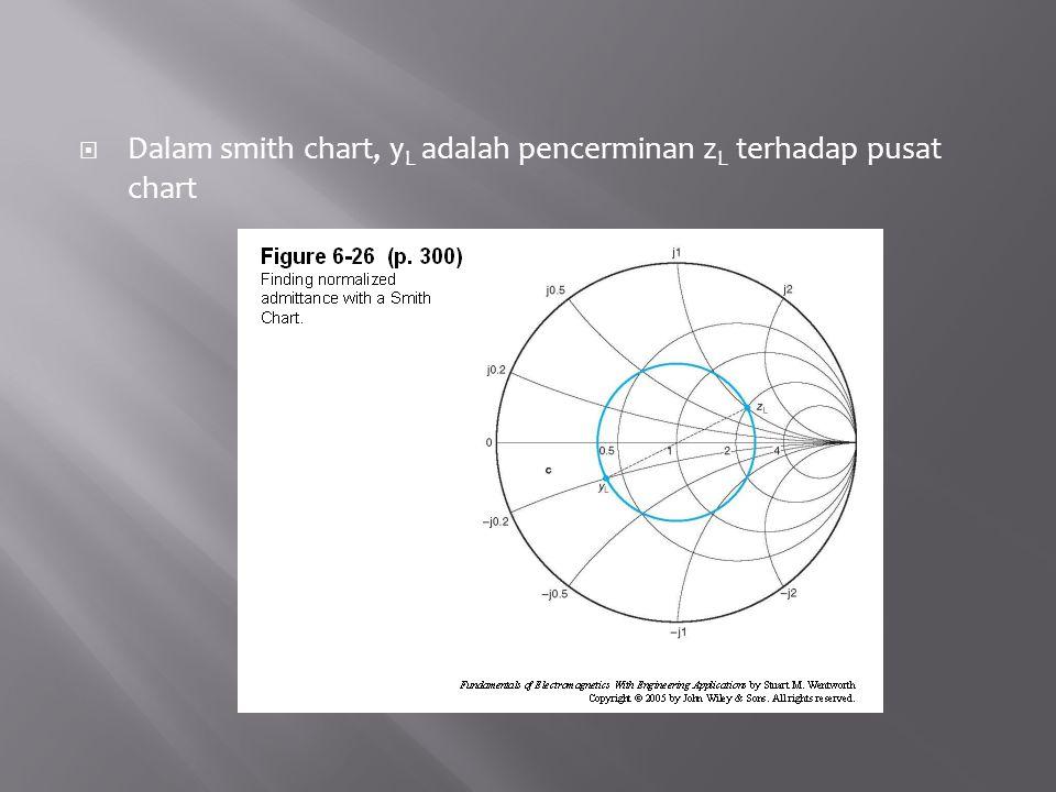  Dalam smith chart, y L adalah pencerminan z L terhadap pusat chart