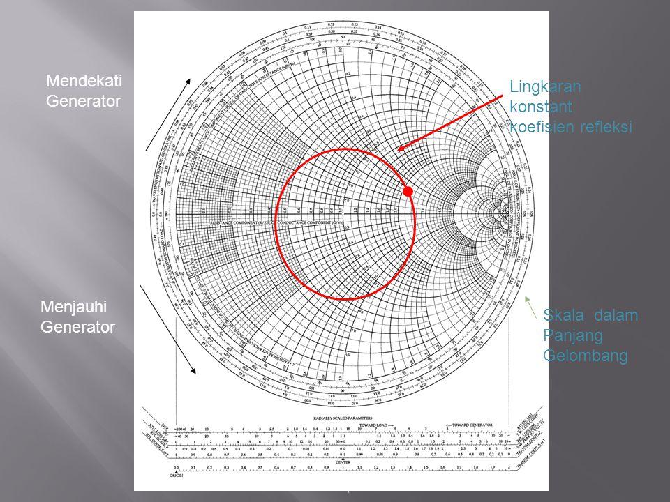 K. A. Connor RPI ECSE Department Mendekati Generator Menjauhi Generator Lingkaran konstant koefisien refleksi Skala dalam Panjang Gelombang