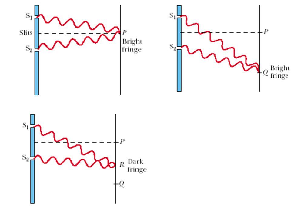 Selisih satu panjang gelombang : int.Max Selisih setengah panjang gel : int. Min