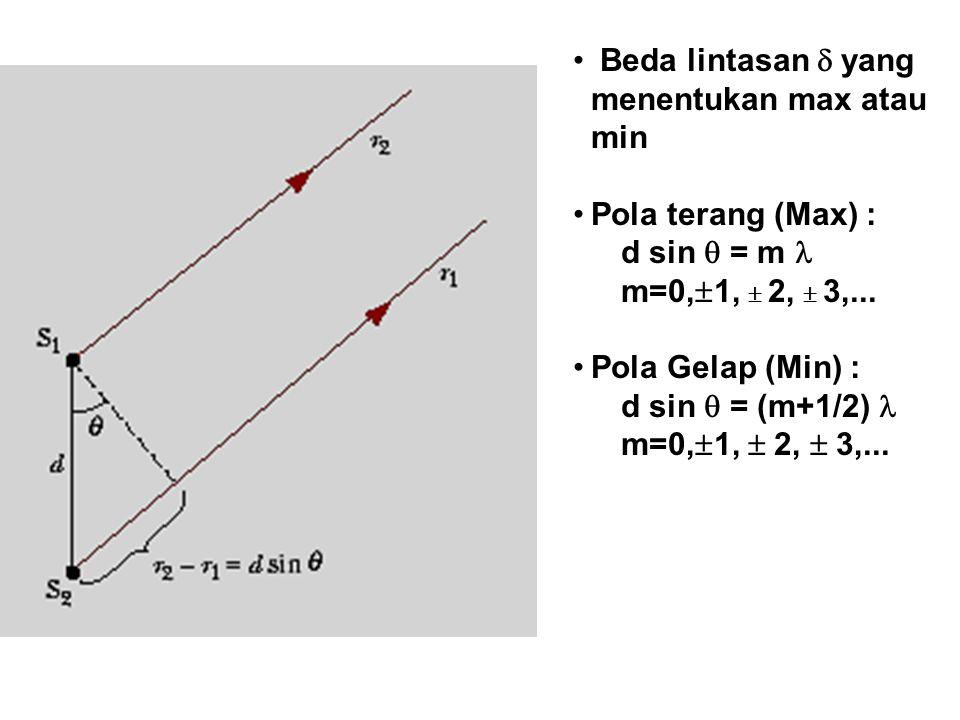 Beda lintasan  yang menentukan max atau min Pola terang (Max) : d sin  = m m=0,  1,  2,  3,... Pola Gelap (Min) : d sin  = (m+1/2) m=0,  1,  2
