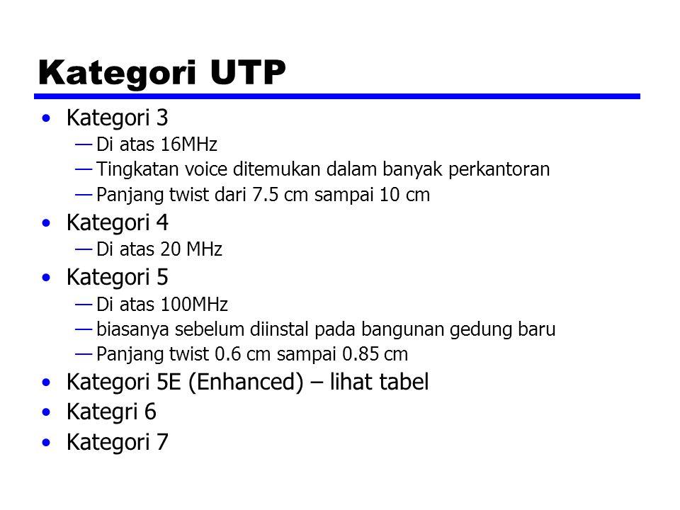 Kategori UTP Kategori 3 —Di atas 16MHz —Tingkatan voice ditemukan dalam banyak perkantoran —Panjang twist dari 7.5 cm sampai 10 cm Kategori 4 —Di atas