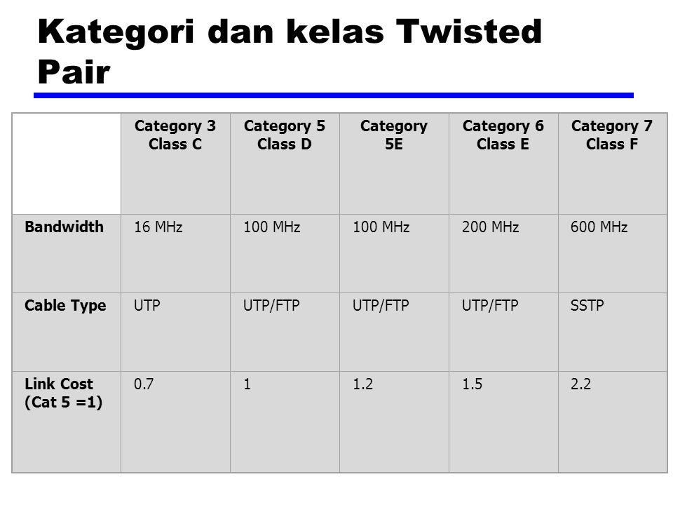 Kategori dan kelas Twisted Pair Category 3 Class C Category 5 Class D Category 5E Category 6 Class E Category 7 Class F Bandwidth16 MHz100 MHz 200 MHz