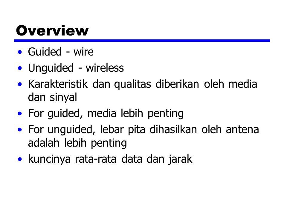 Faktor Desain Bandwidth(lebar pita) —Lebar pita yang tinggi diberikan ke data rata-rata yang tinggi Transmission impairments —Mengurangi Interferensi Jumlah dari penerima —In guided media —Banyak penerima (multi-point) dikenalkan banyak mengurangi