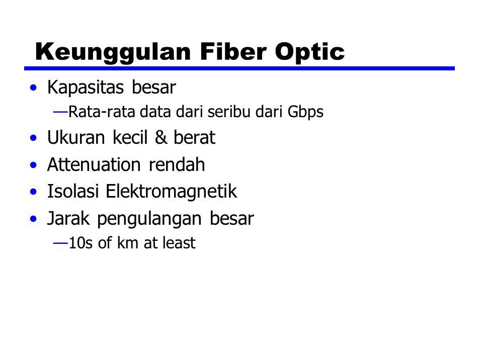 Keunggulan Fiber Optic Kapasitas besar —Rata-rata data dari seribu dari Gbps Ukuran kecil & berat Attenuation rendah Isolasi Elektromagnetik Jarak pen