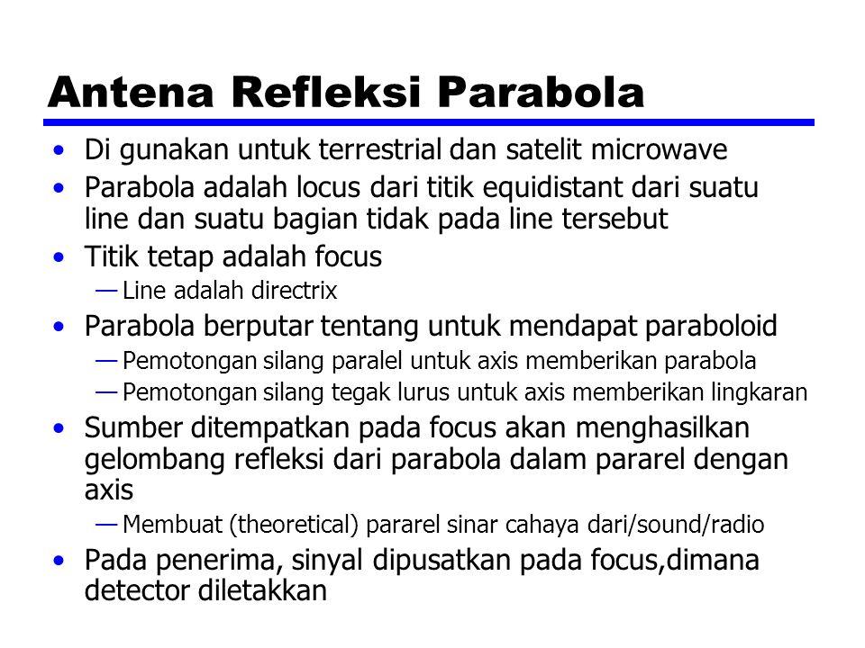 Antena Refleksi Parabola Di gunakan untuk terrestrial dan satelit microwave Parabola adalah locus dari titik equidistant dari suatu line dan suatu bag