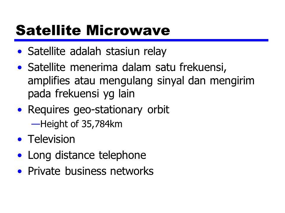Satellite Microwave Satellite adalah stasiun relay Satellite menerima dalam satu frekuensi, amplifies atau mengulang sinyal dan mengirim pada frekuens