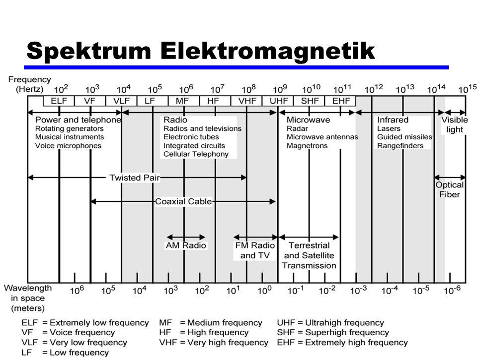 Spektrum Elektromagnetik