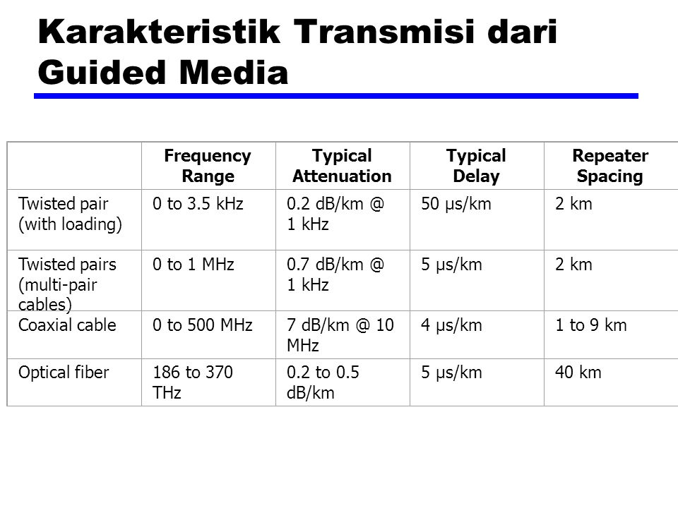Karakteristik Transmisi dari Guided Media Frequency Range Typical Attenuation Typical Delay Repeater Spacing Twisted pair (with loading) 0 to 3.5 kHz0