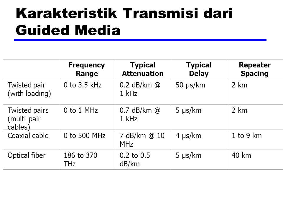 Aplikasi Kabel Coaxial Medium banyak berubah-ubah Distribusi Televisi —Ariel to TV —TV kabel Transmisi telepon jarak jauh —Dapat membawa 10,000 panggilan suara simultan —Menjadi pengganti dari fiber optic Sistem links komputer jarak dekat Local area networks(LAN)