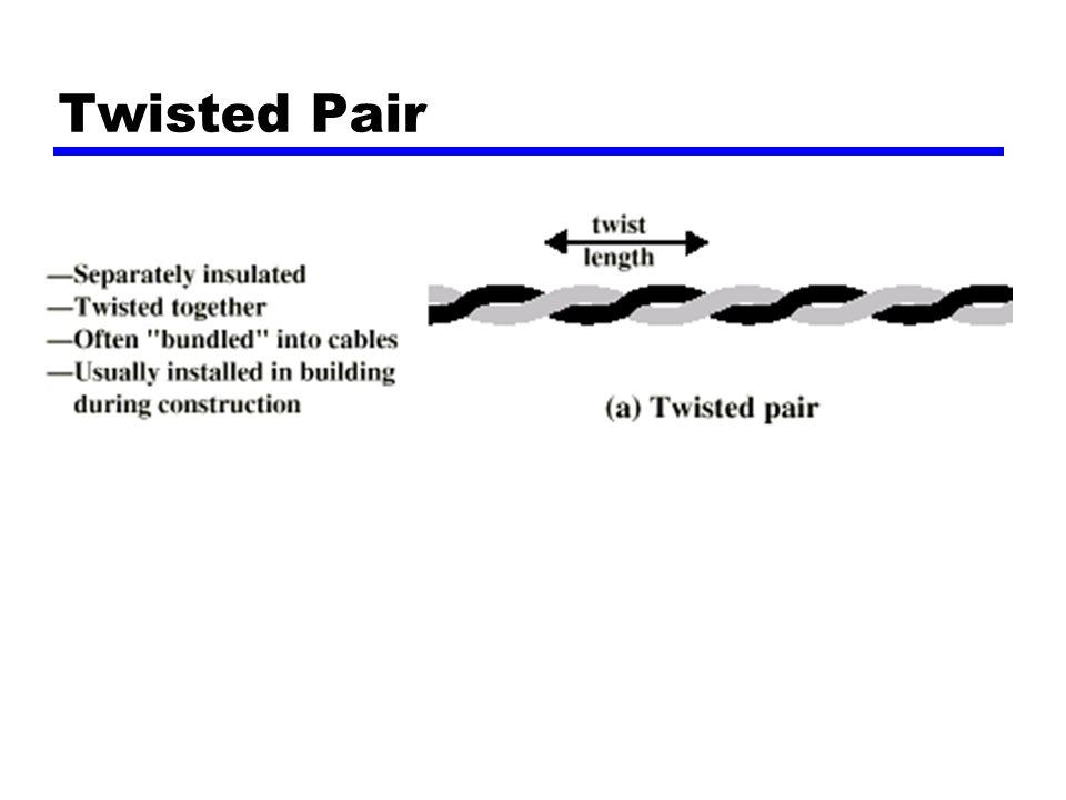 Karakteristik Transmisi - kabel Coaxial Analog —penguatan tiap sedikit km —Penutup jika frekuensi tinggi —Di atas 500MHz Digital —Pengulangan setiap 1km —Penutup untuk rata-rata data yang tinggi