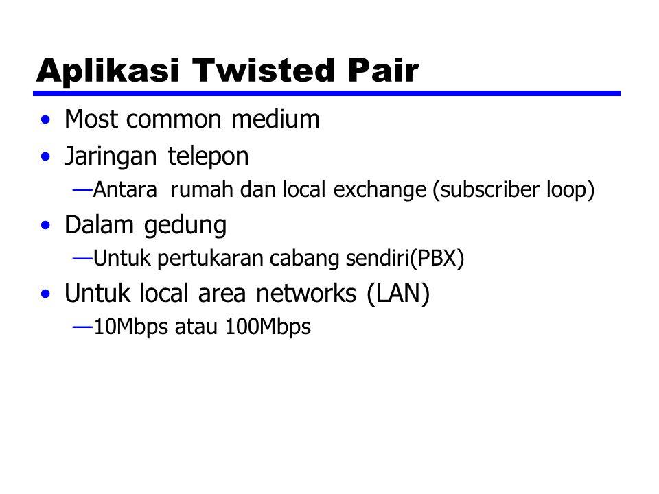 Aplikasi Twisted Pair Most common medium Jaringan telepon —Antara rumah dan local exchange (subscriber loop) Dalam gedung —Untuk pertukaran cabang sen