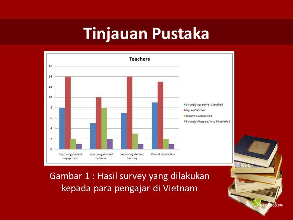 Tinjauan Pustaka Gambar 1 : Hasil survey yang dilakukan kepada para pengajar di Vietnam