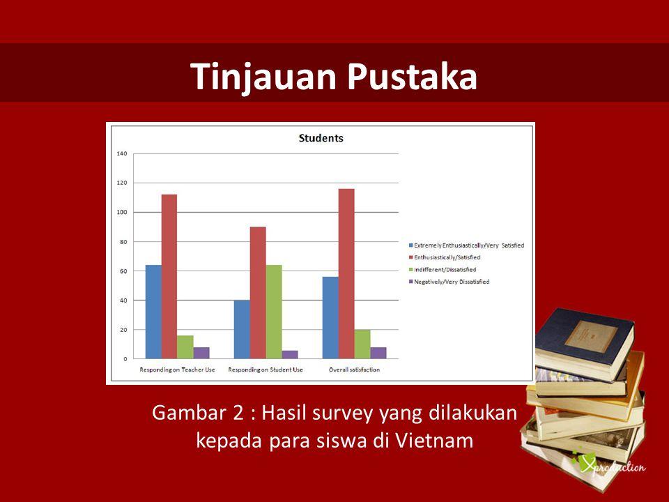 Tinjauan Pustaka Gambar 2 : Hasil survey yang dilakukan kepada para siswa di Vietnam