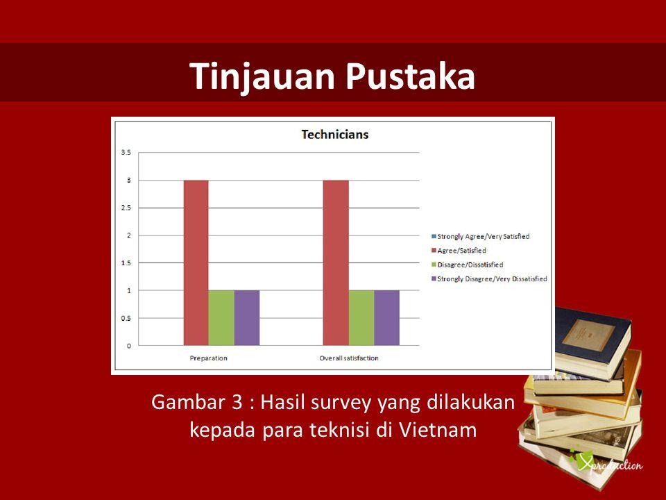 Tinjauan Pustaka Gambar 3 : Hasil survey yang dilakukan kepada para teknisi di Vietnam