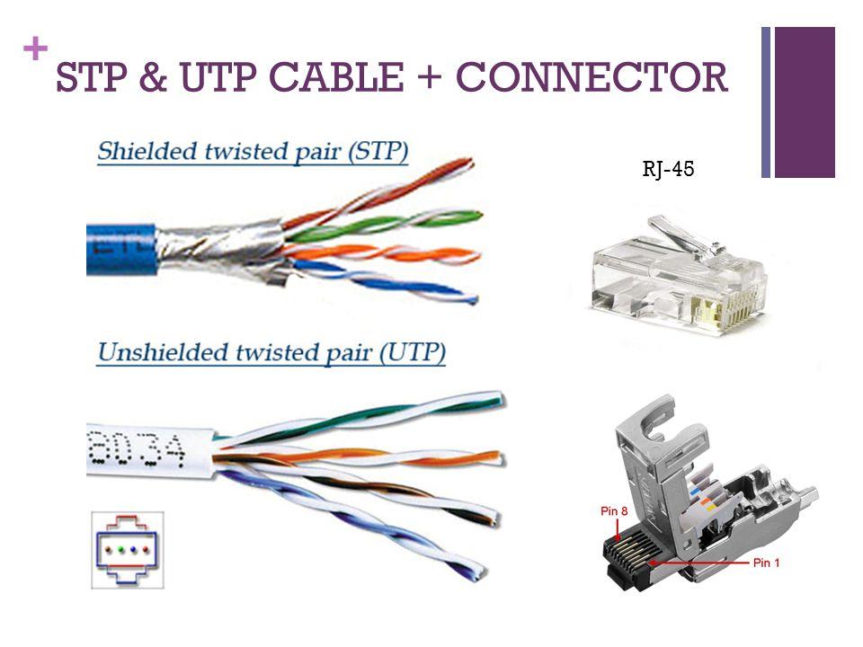 + UTP & STP CABLE Fungsi twisted pada kabel UTP dan STP adalah untuk mengurangi atau meniadakan interferensi elektromagnetik dari luar seperti radiasi elektromagnetik, dan crosstalk yang terjadi di antara kabel yang berdekatan.