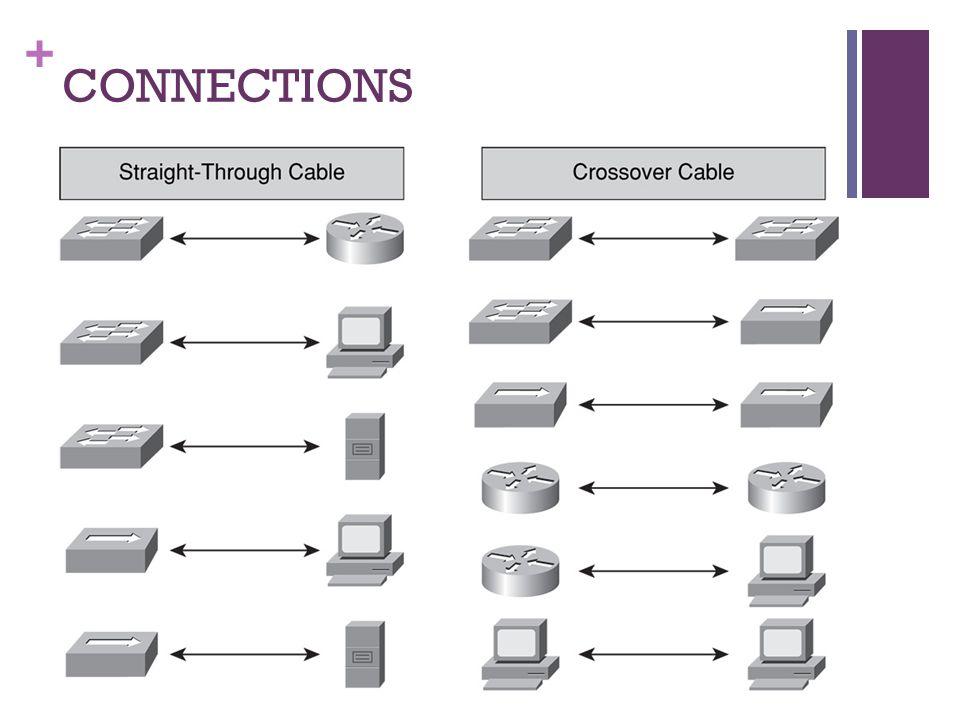 + COAXIAL CABLE & CONNECTOR RG-58 & RG-58A/U