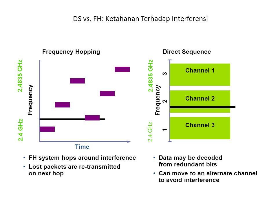 Frequency 2.4 GHz 2.4835 GHz Time 1 2 3 Frequency 2.4 GHz 2.4835 GHz Frequency HoppingDirect Sequence DS vs. FH: Ketahanan Terhadap Interferensi FH sy
