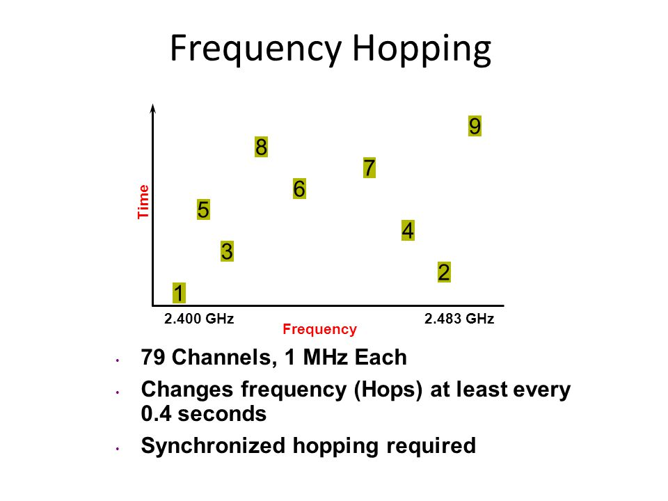 Frequency Hopping 79 Channels, 1 MHz Each Changes frequency (Hops) at least every 0.4 seconds Synchronized hopping required Frequency 2.400 GHz2.483 G