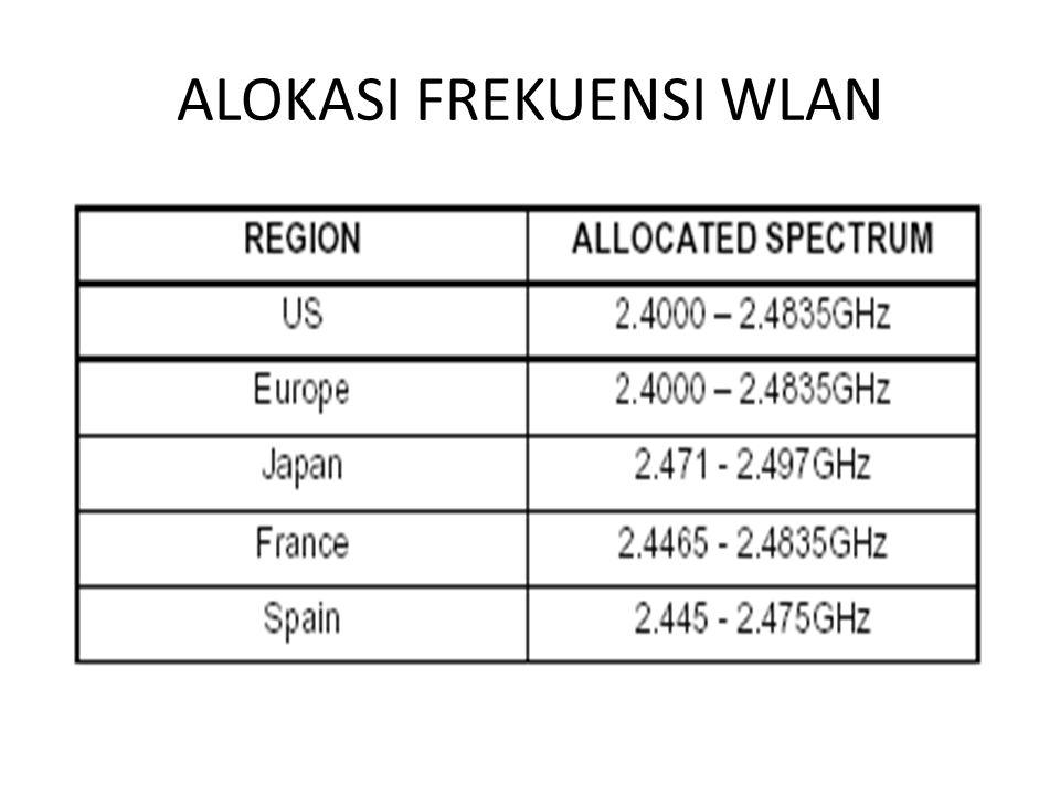 ALOKASI FREKUENSI WLAN