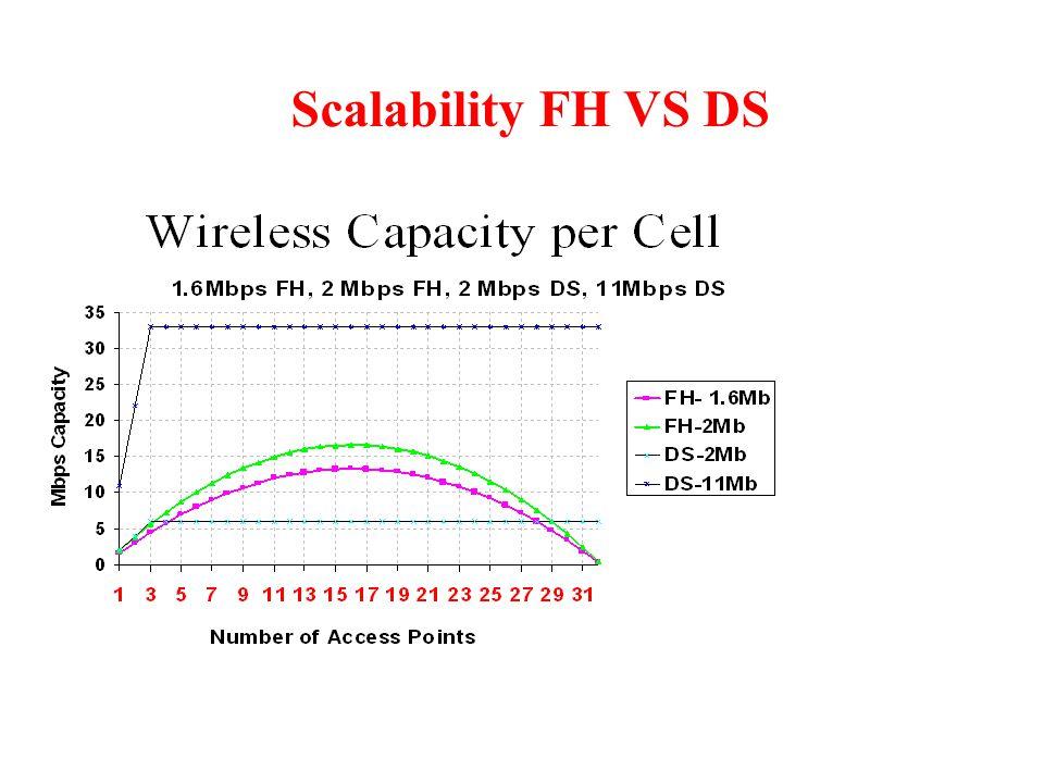 Scalability FH VS DS