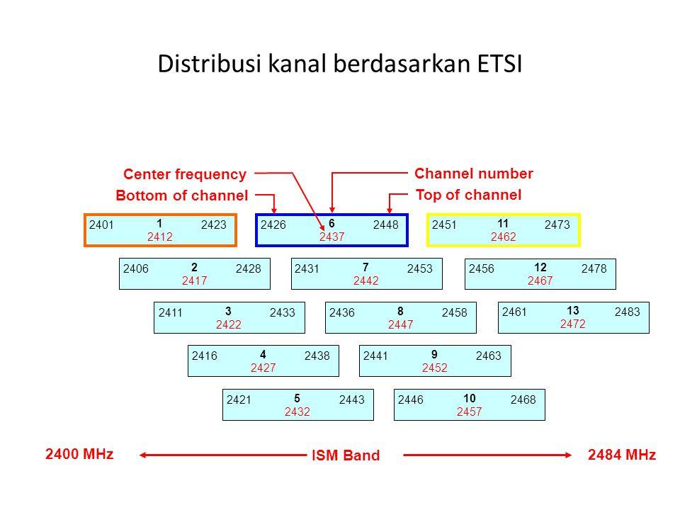 Distribusi kanal berdasarkan ETSI 1 2412 24012423 2 2417 24062428 3 2422 24112433 4 2427 24162438 5 2432 24212443 6 2437 24262448 7 2442 24312453 8 24