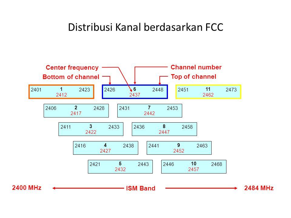 Distribusi Kanal berdasarkan FCC 1 2412 24012423 2 2417 24062428 3 2422 24112433 4 2427 24162438 5 2432 24212443 6 2437 24262448 7 2442 24312453 8 244
