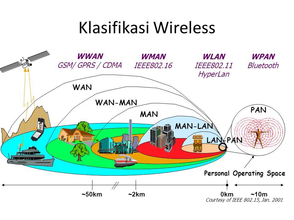 Klasifikasi Wireless WAN WAN-MAN MAN Pico-Cell MAN-LAN PAN LAN-PAN 0km~50km~2km ~10m Personal Operating Space Courtesy of IEEE 802.15, Jan. 2001 WPAN