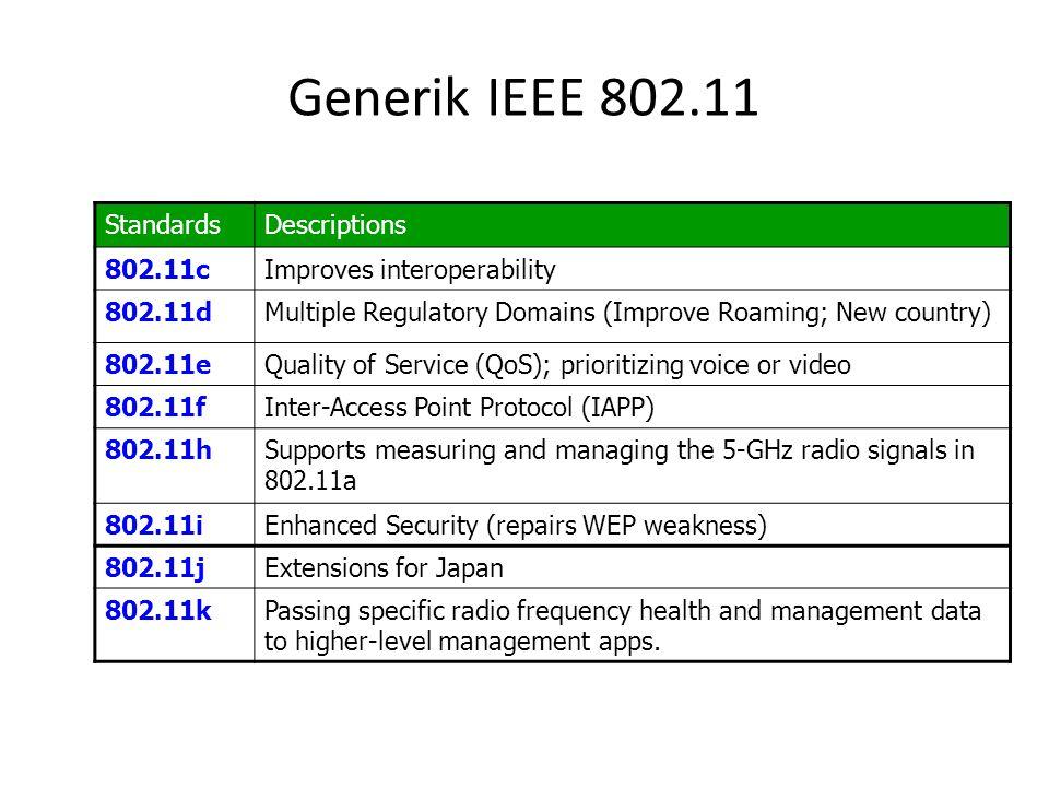 Generik IEEE 802.11 StandardsDescriptions 802.11cImproves interoperability 802.11dMultiple Regulatory Domains (Improve Roaming; New country) 802.11eQu