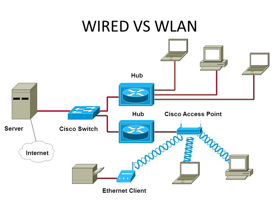 Wired vs Wireless WiredWireless InstalasiRelative lebih sulitLebih mudah FleksibilitasTerbatasLebih fleksibel CostLebih murahLebih mahal PerformanceSangat bagusbagus MaintenanceCukup besarLebih kecil SecurityCukup bagus Mobility Terbatas (tidak memungkinkan) Mendukung (jarak 100 m dari AP)